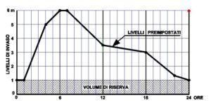grafico livelli serbatoio
