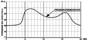 grafico delle pressioni acquedotto