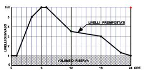 Esempio di grafico dei livelli